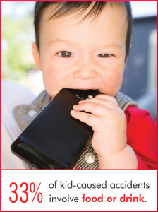33% of kid-caused accidents with tech devices involve food & drink